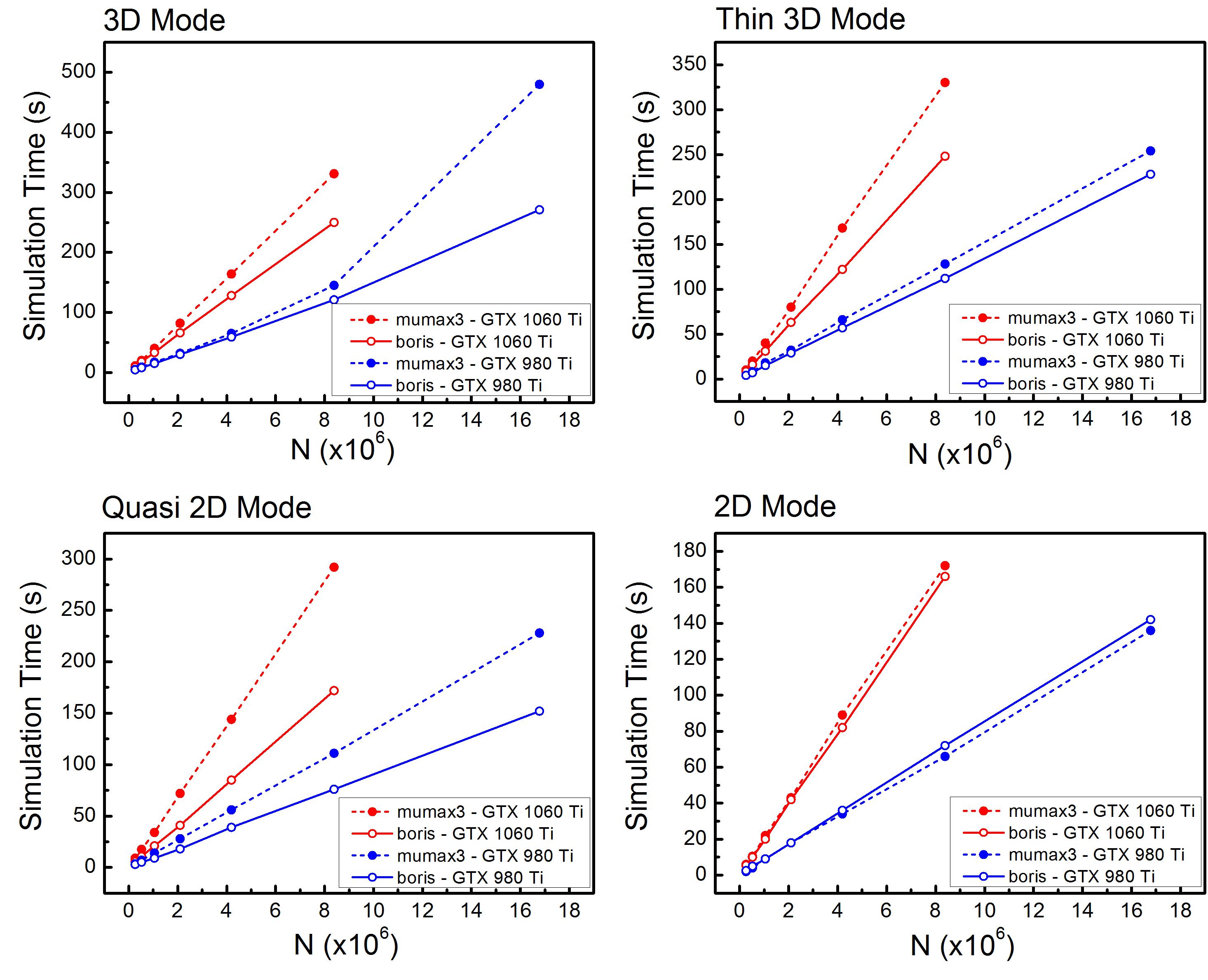 Performance comparison with Mumax3 and OOMMF – Boris Computational